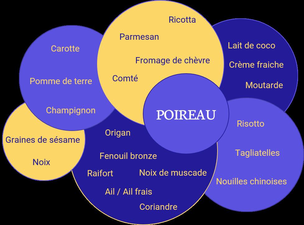 Schéma des saveurs compatibles avec le poireau